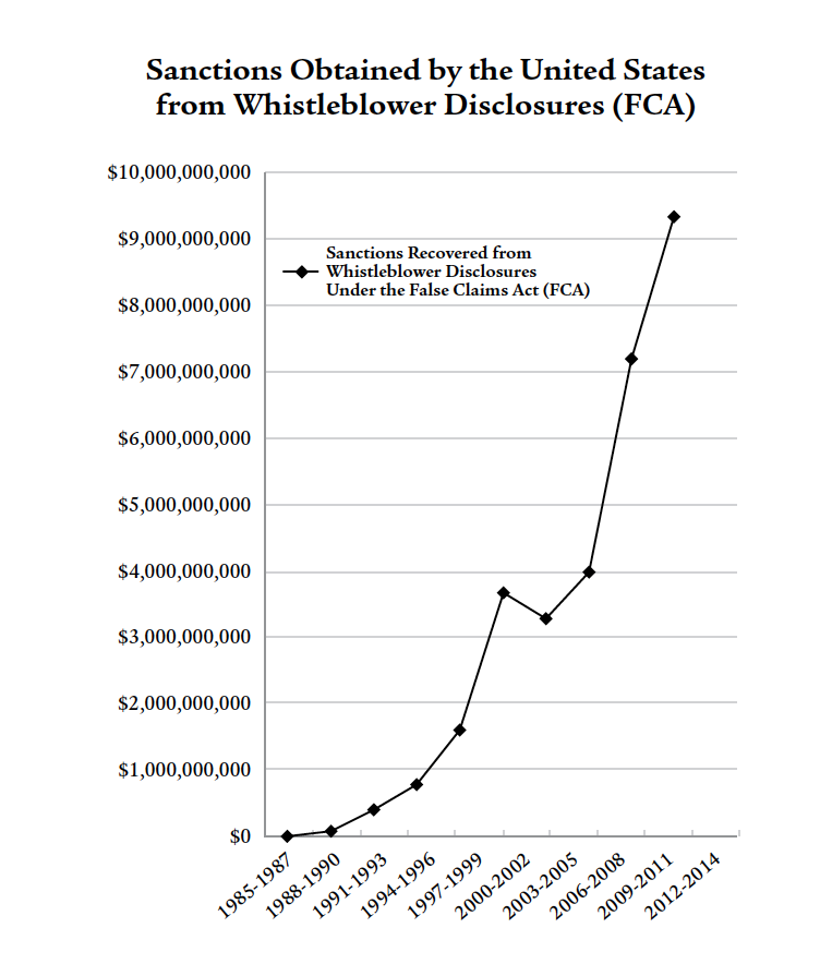 Sanctions Obtained by the United States From Whistleblower Disclosures